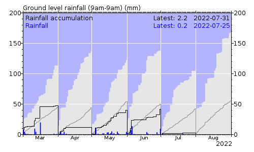 Ground level rainfall chart