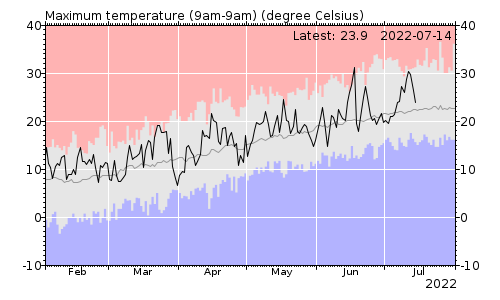 Maximum temperature chart
