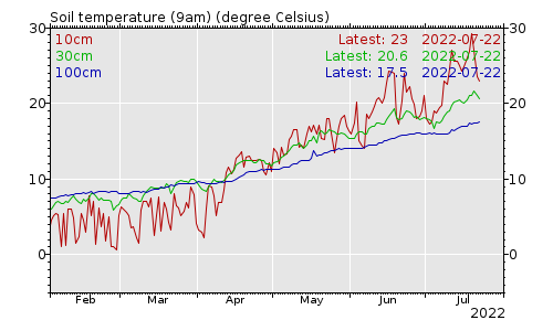 Soil temperatures chart
